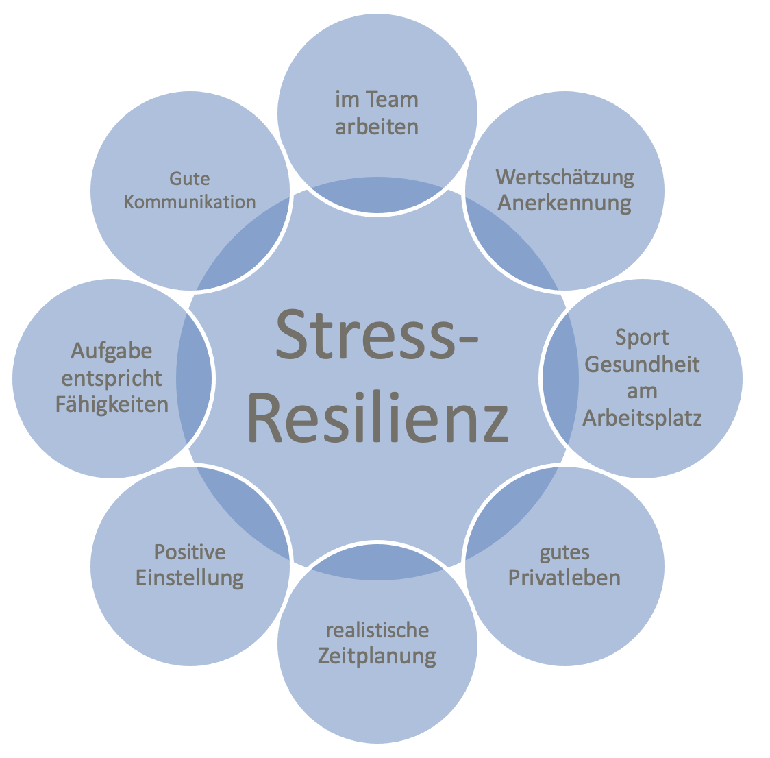 resilienz-steigern